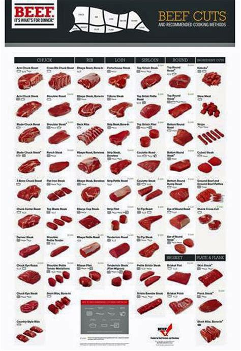 Beef Charts Cutting Diagrams Learn Where