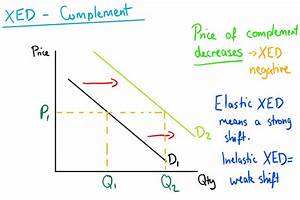Cross Elasticity Of Demand  Xed   U2014 Mr Banks Tuition