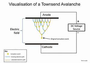 File Electron Avalanche Gif