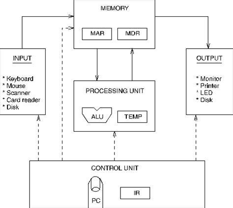 von neumann computer model
