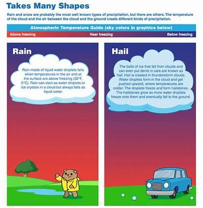 Precipitation Rain Types Different Snow Hail Scijinks