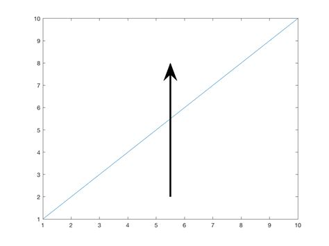 Annotations  How To Plot Arrow Onto A Figure In Matlab