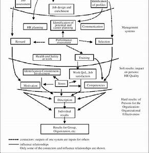 Diagram Of The Integrated Hr Management System And Its