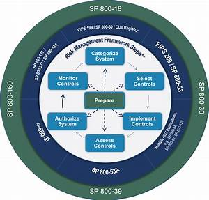 Risk Management Framework  Rmf  Overview