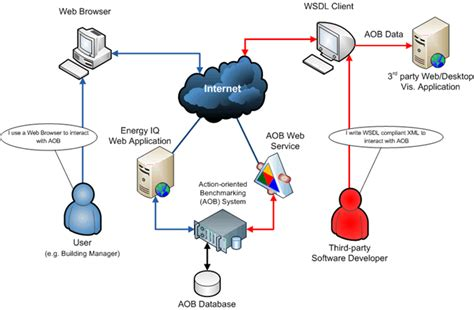 What Is Web Service?
