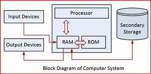 Block Diagram Of Computer System