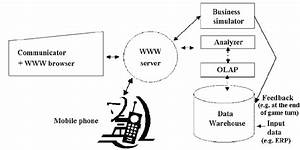 The Architecture Of The Web