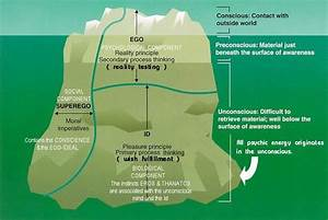 Freudian Iceberg Theory  The Psychology Obsession Never