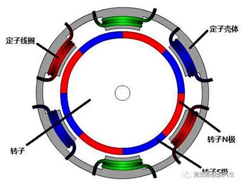永磁同步电机和交流异步电机到底有什么不同?_转子