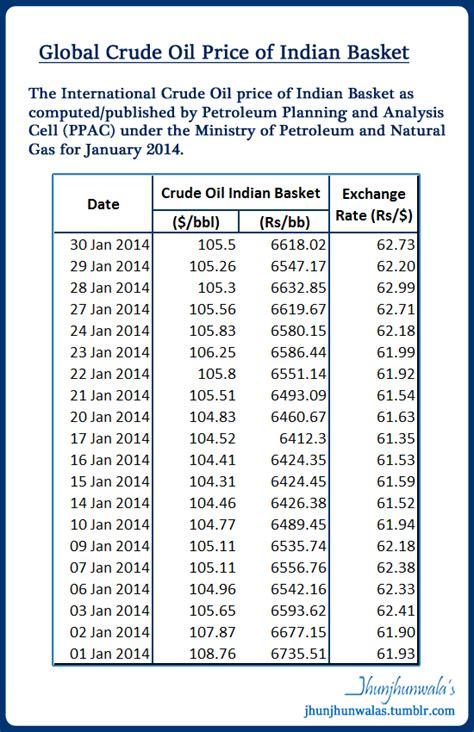 indian oil  petroleum world  finance
