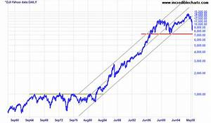 Incredible Charts  Stock Trading Diary  Liquidity Trap