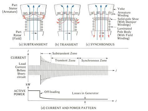 Generator Stator Wiring Diagram by Wrg 2199 2 Pole Generator Stator Winding Diagram Wiring