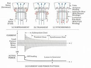 2 Pole Generator Stator Winding Diagram Wiring Schematic