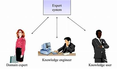 Expert Systems System Overview