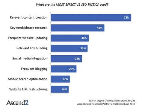 Seo Marketing Strategies, Marketers' Favorite Seo Tactics