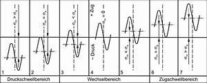 Dynamische Belastung Berechnen : datei dauerschwing lexikon der kunststoffpr fung ~ Themetempest.com Abrechnung