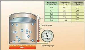 Pressure And Temperature Relationship Of A Gas  U2013 The