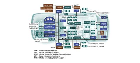 car  network  controller area networks
