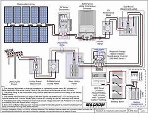 Solar Generators For Home Use