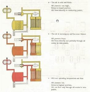 Type 4 Oil Flow Diagram