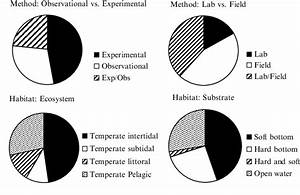 1 Proportion Of The Different Methods And Habitats In