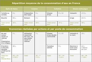 Reduire Consommation Electrique : comment r duire sa consommation d eau energie douce ~ Premium-room.com Idées de Décoration