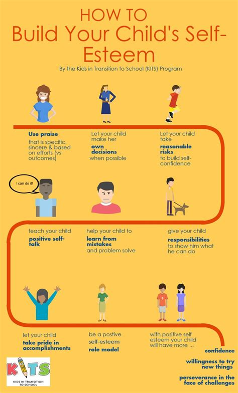build your child s self esteem infographic kits 728   kits building self esteem infographic 1170x1936