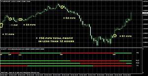 Very Accurate New Forex Indicator For Your Manual Trading