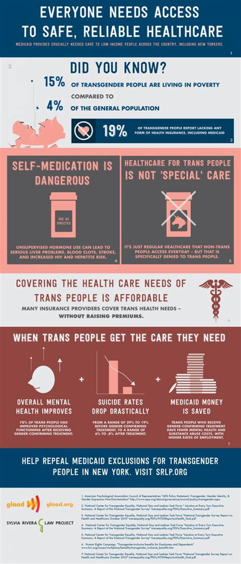 autostraddle trans exclusionary medicaid regulations