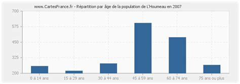 colocation à l 39 houmeau population l 39 houmeau statistique de l 39 houmeau 17137