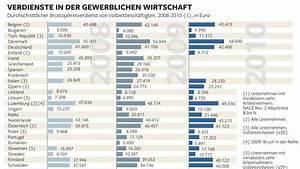 Fliesenleger Gehalt Pro Stunde : gehalt tod armut was die statistiken ber europa verraten welt ~ Frokenaadalensverden.com Haus und Dekorationen