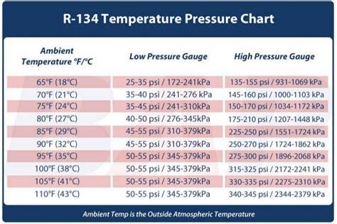 temperature pressure reading chart