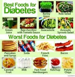 Diabetic Diet Related Keywords & Suggestions - Diabetic Diet Long Tail ... Diabetic Diet