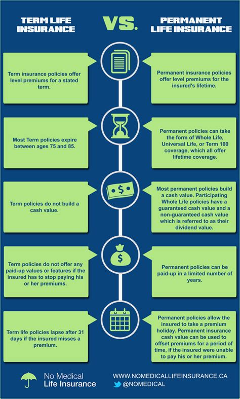 There are two types of life insurance, term life insurance and permanent life insurance. Term vs Permanent Life insurance   Educational infographic
