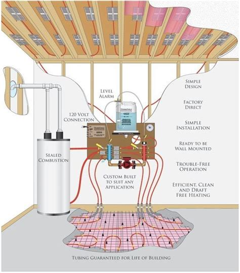 hydronic radiant floor system   hydronic radiant
