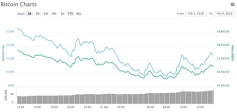 Read this post and you will know what are the average costs and revenue for running a bitcoin atm. Bitcoin price: Why is Bitcoin falling today? How much has BTC lost in value? | City & Business ...