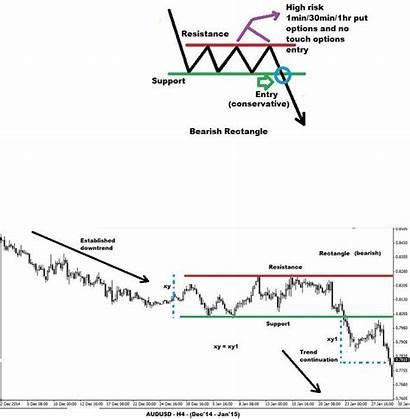 Rectangle Breakout Bearish Pattern Trading Structure Binary