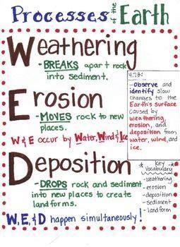 weathering erosion  deposition science teaching