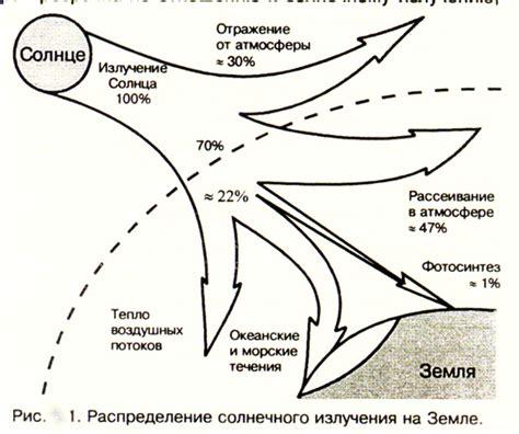 Карта солнечной активности украины