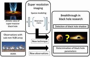 Black Hole Model Science Project - Pics about space