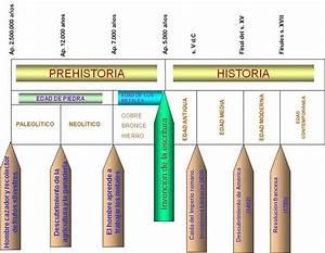 Períodos de la Historia :: Historia Ciclo Básico