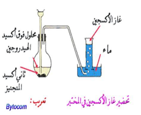 إنتاج الهيدروجين بواسطة الخلايا الشمسية kawn group