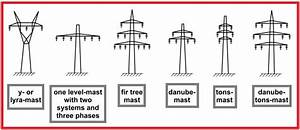 Different Types Of Towers