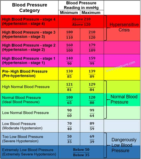 low blood pressure chart by age blood pressure chart by