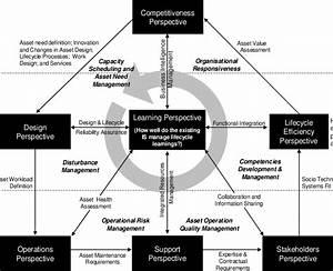 Is For Asset Management Performance Evaluation Framework