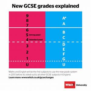 GCSE results day 2018: what to expect - Which?