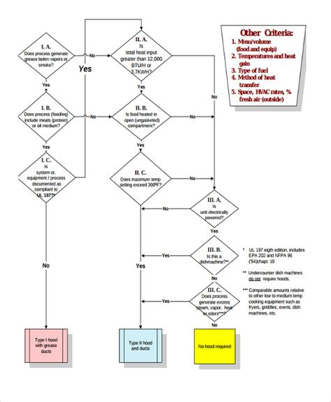 flow sheet templates 8 free word pdf format download