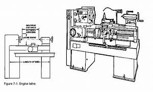 how to use a lathe With lathe diagram