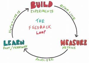 How to Create Customer Feedback Loops at Scale
