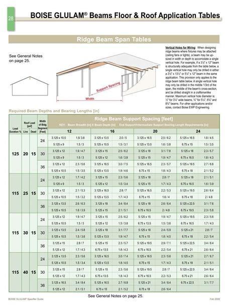 floor beam span table 4 best images of beam span chart table deck beam span